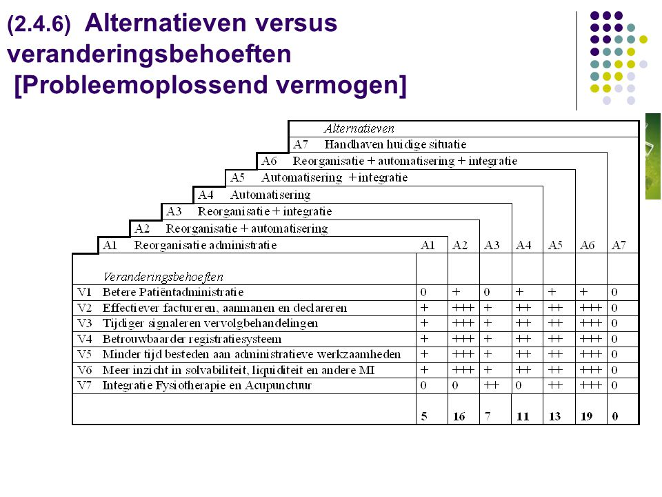 (2.4.6) Alternatieven versus veranderingsbehoeften [Probleemoplossend vermogen]